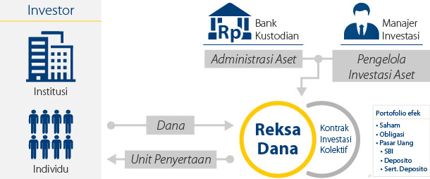 Tentang Reksadana Indonesia dari Financial yang Harus Kamu Pahami
